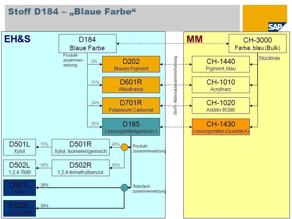 """EH&S MM Stoff D184 – """"Blaue Farbe D184 CH-3000 D202 CH-1440 D601R"""