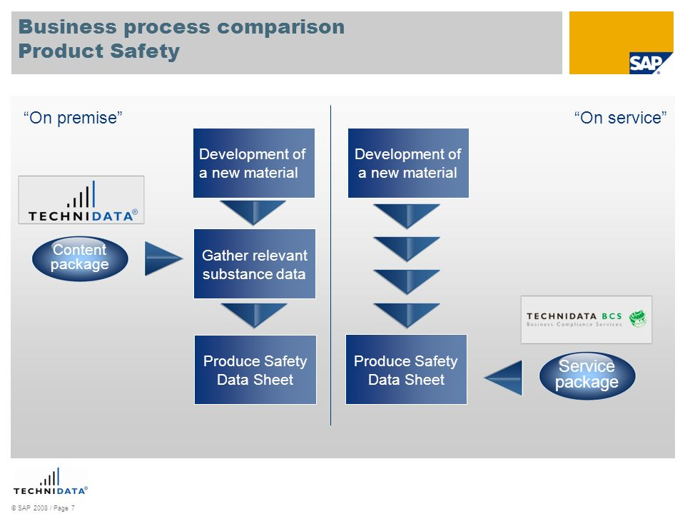 Business process comparison Product Safety