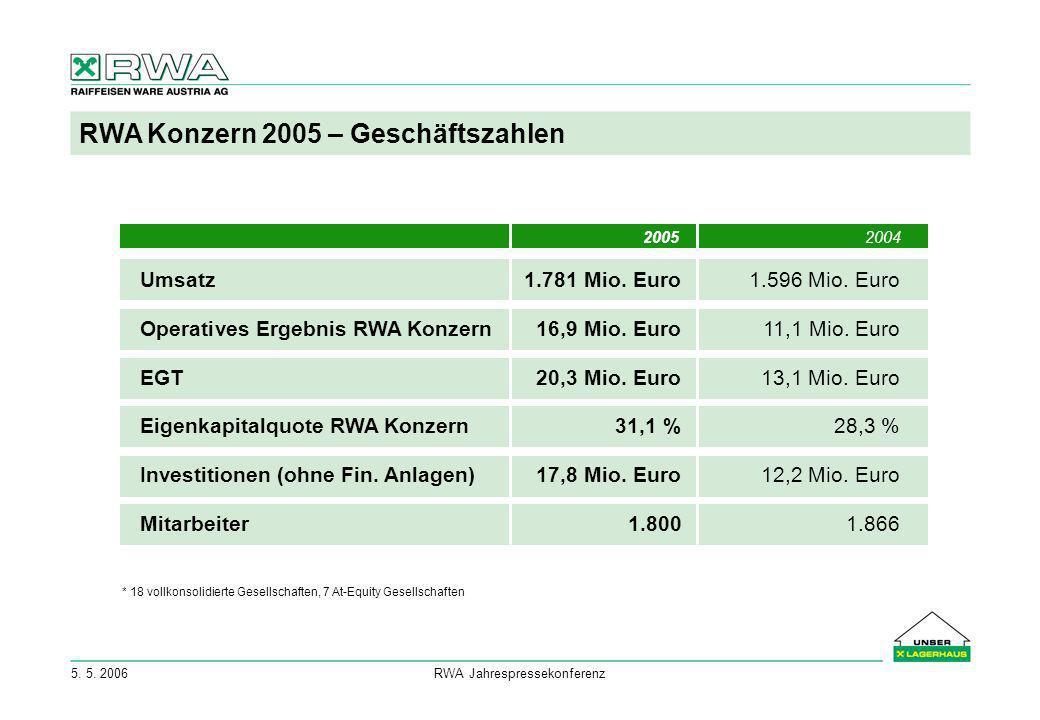 RWA Konzern 2005 – Geschäftszahlen