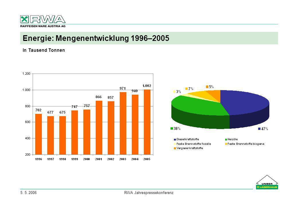RWA Jahrespressekonferenz