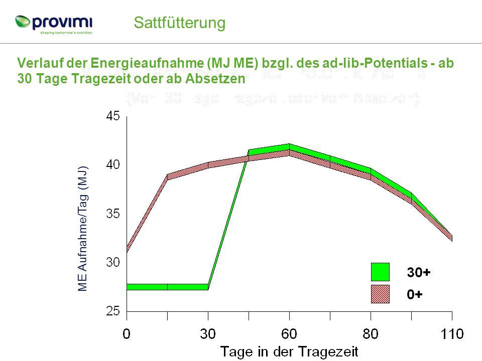 Sattfütterung Verlauf der Energieaufnahme (MJ ME) bzgl. des ad-lib-Potentials - ab 30 Tage Tragezeit oder ab Absetzen.
