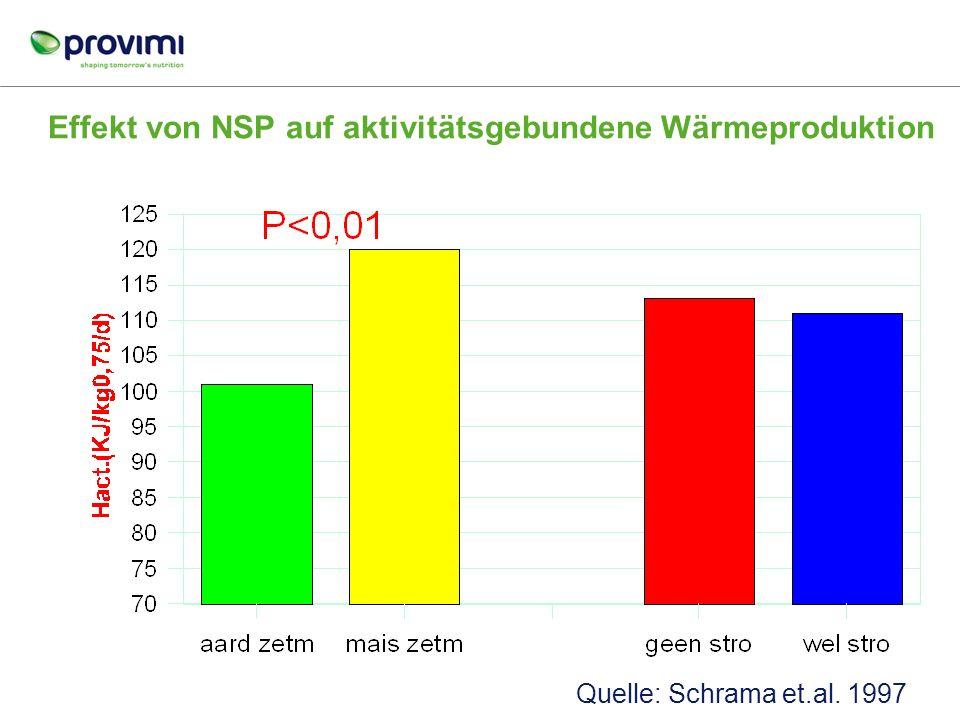 Effekt von NSP auf aktivitätsgebundene Wärmeproduktion
