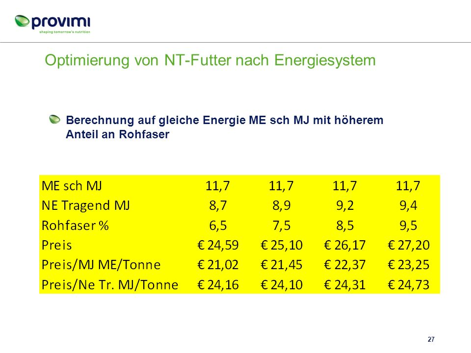 Optimierung von NT-Futter nach Energiesystem