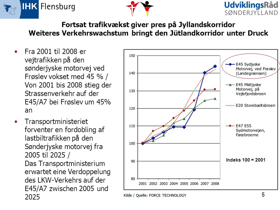 Fortsat trafikvækst giver pres på Jyllandskorridor Weiteres Verkehrswachstum bringt den Jütlandkorridor unter Druck