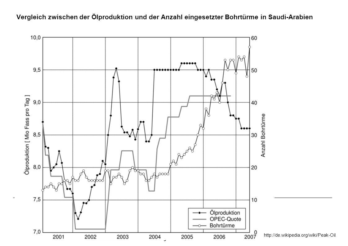 Vergleich zwischen der Ölproduktion und der Anzahl eingesetzter Bohrtürme in Saudi-Arabien