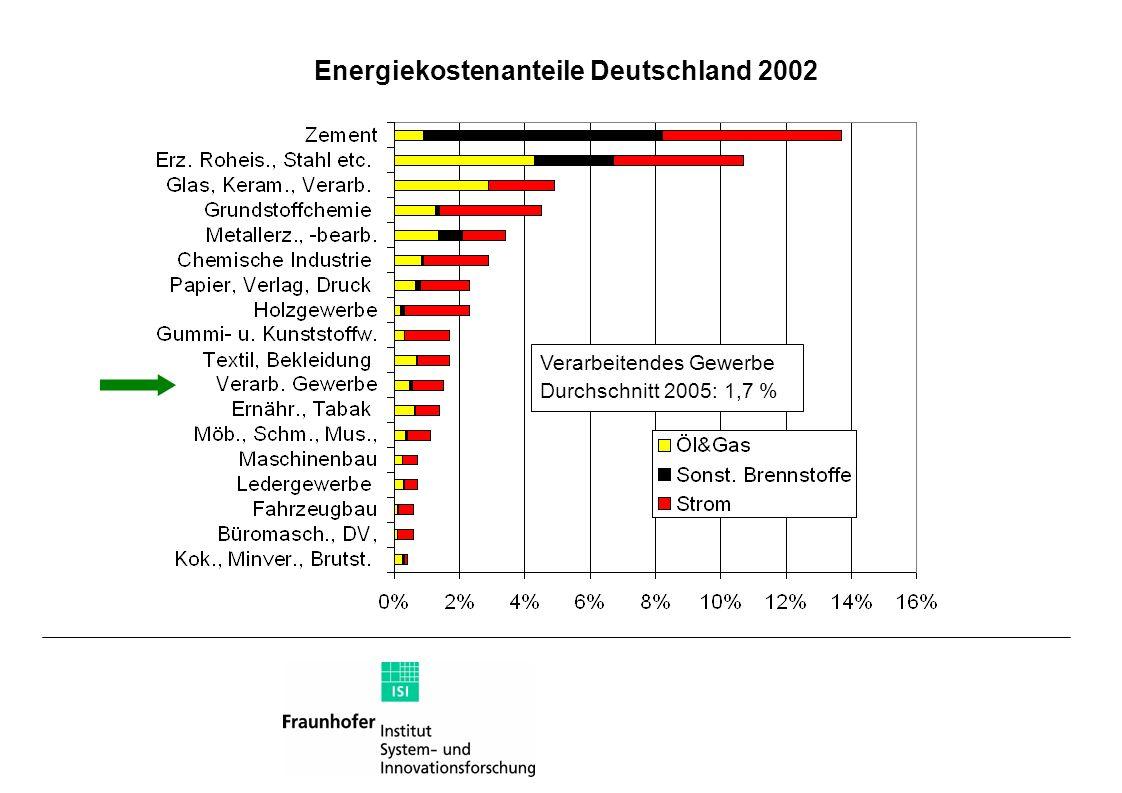 Energiekostenanteile Deutschland 2002