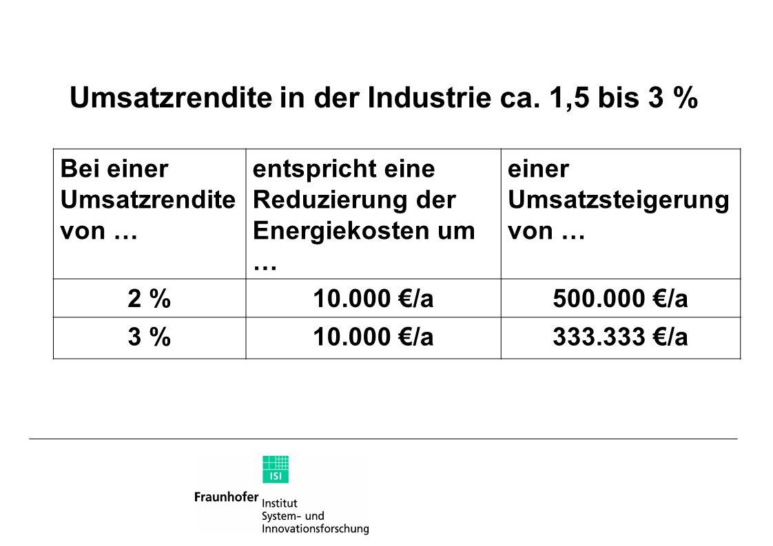 Umsatzrendite in der Industrie ca. 1,5 bis 3 %