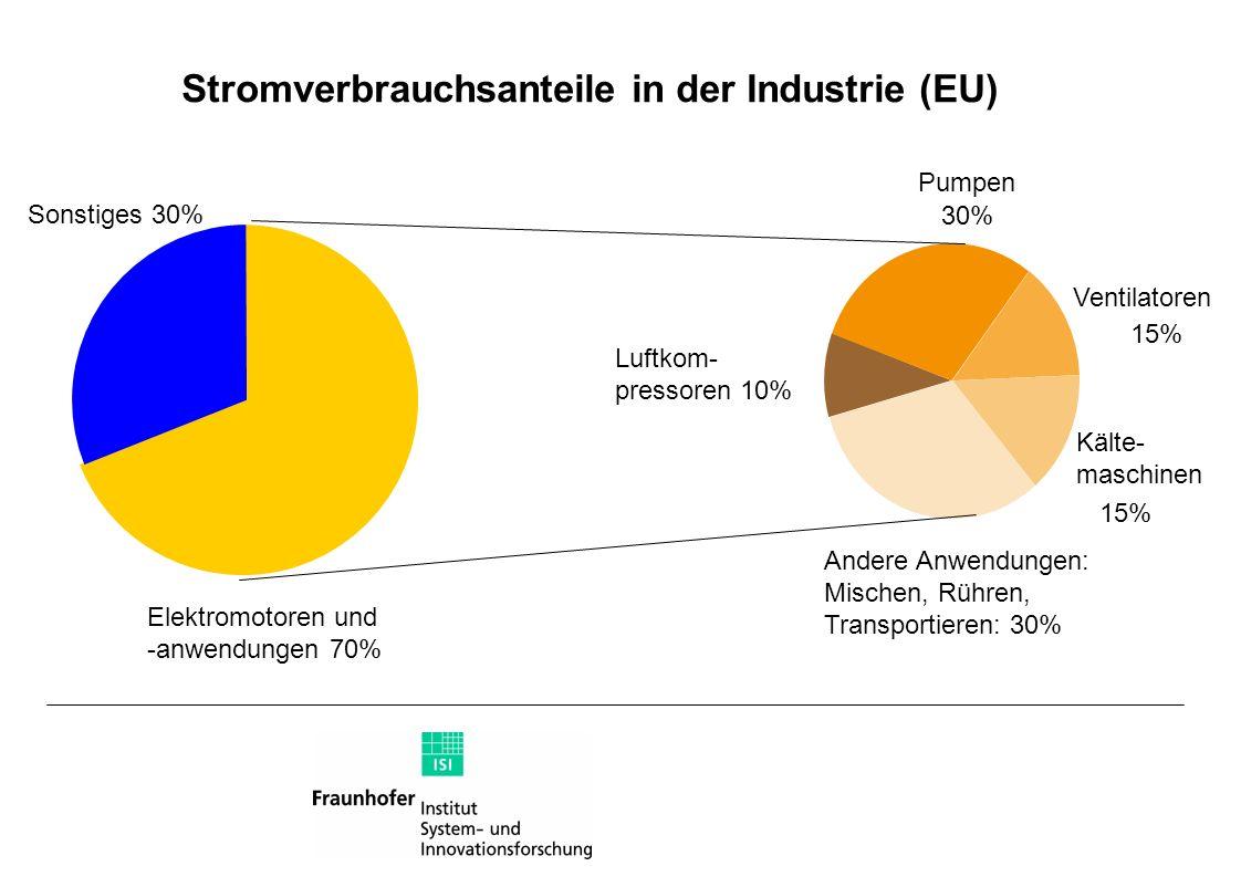 Stromverbrauchsanteile in der Industrie (EU)