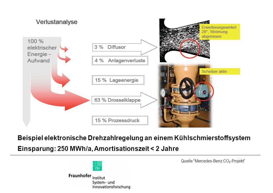 Einsparung: 250 MWh/a, Amortisationszeit < 2 Jahre