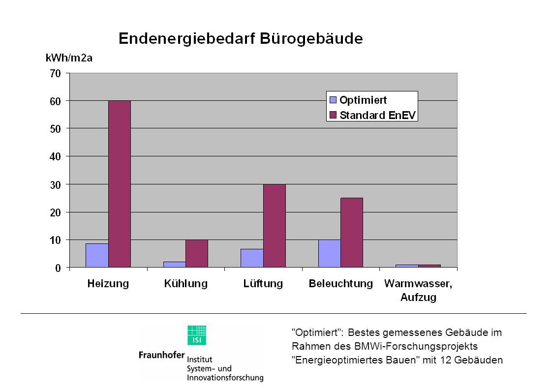 Optimiert : Bestes gemessenes Gebäude im Rahmen des BMWi-Forschungsprojekts Energieoptimiertes Bauen mit 12 Gebäuden