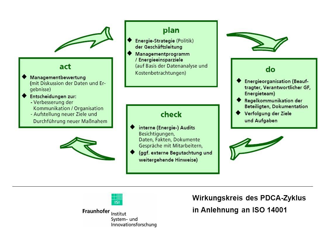 Wirkungskreis des PDCA-Zyklus