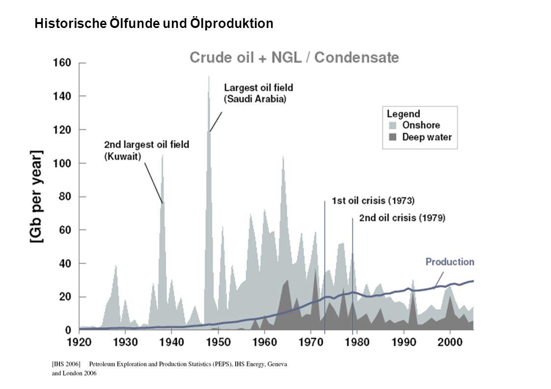 Historische Ölfunde und Ölproduktion
