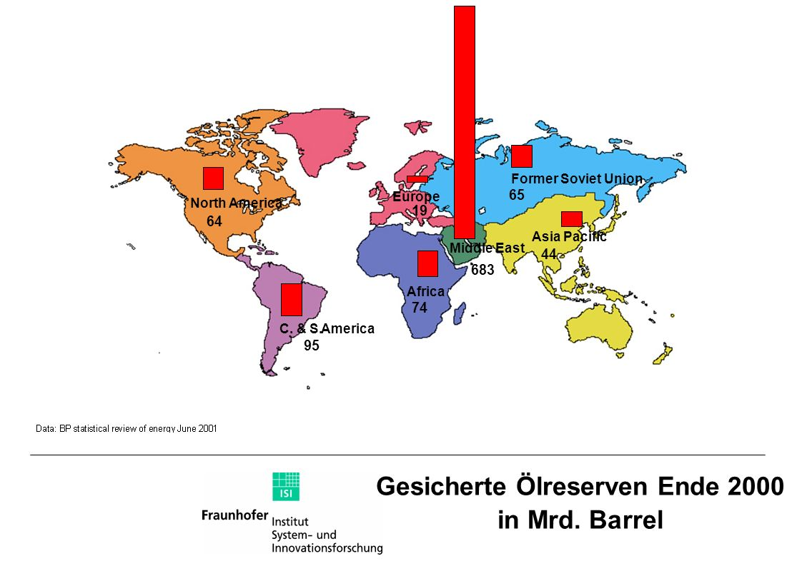 Gesicherte Ölreserven Ende 2000 in Mrd. Barrel