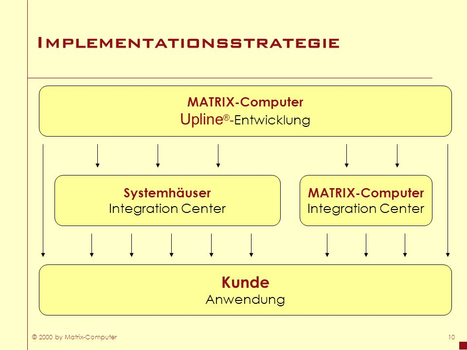 Implementationsstrategie