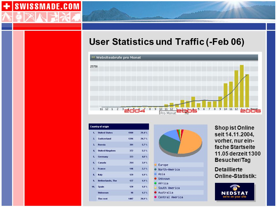 User Statistics und Traffic (-Feb 06)