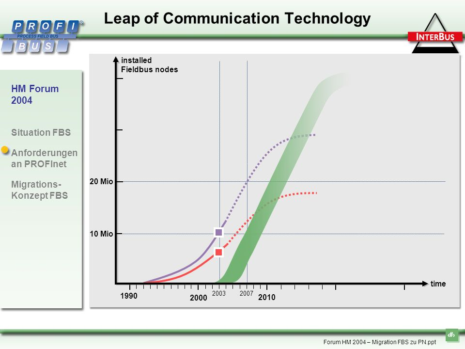 Leap of Communication Technology