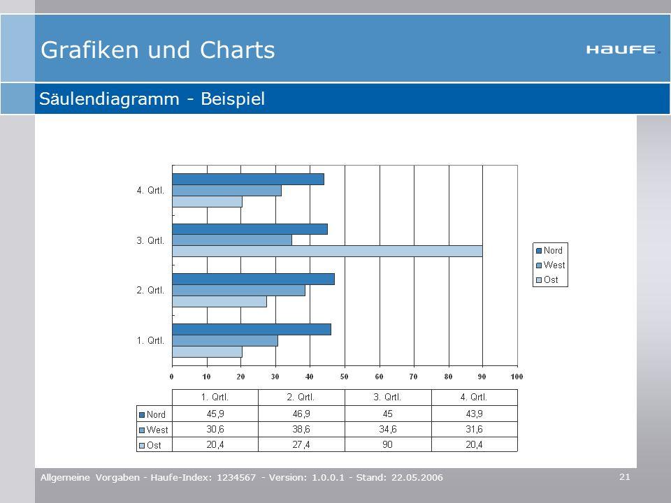 Grafiken und Charts Säulendiagramm - Beispiel