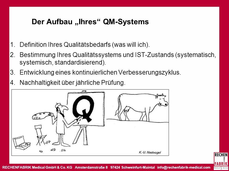 """Der Aufbau """"Ihres QM-Systems"""