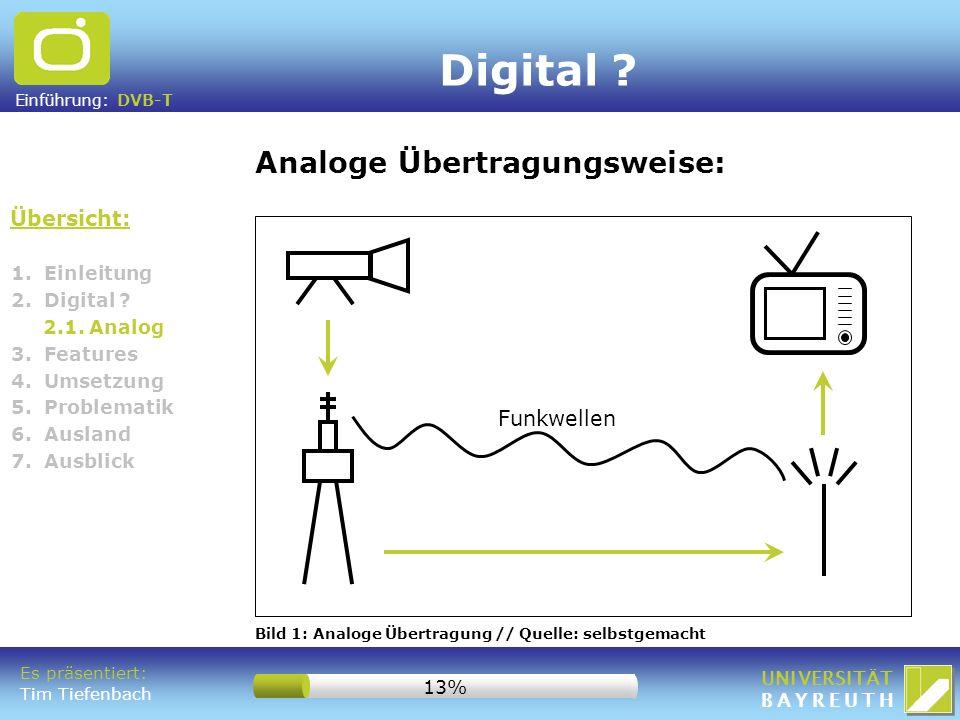Digital Analoge Übertragungsweise: Übersicht: Funkwellen