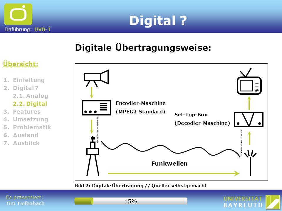 Digital Digitale Übertragungsweise: Übersicht: 1. Einleitung