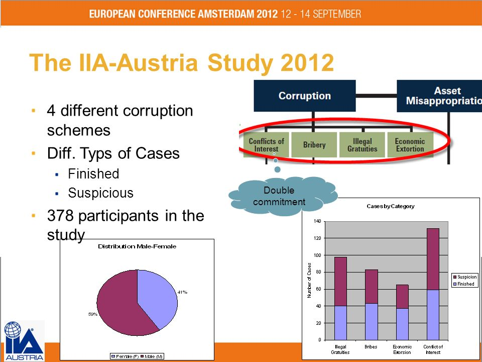 The IIA-Austria Study 2012 4 different corruption schemes
