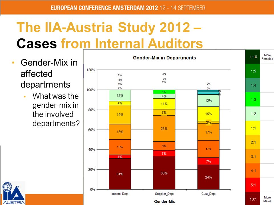 The IIA-Austria Study 2012 – Cases from Internal Auditors
