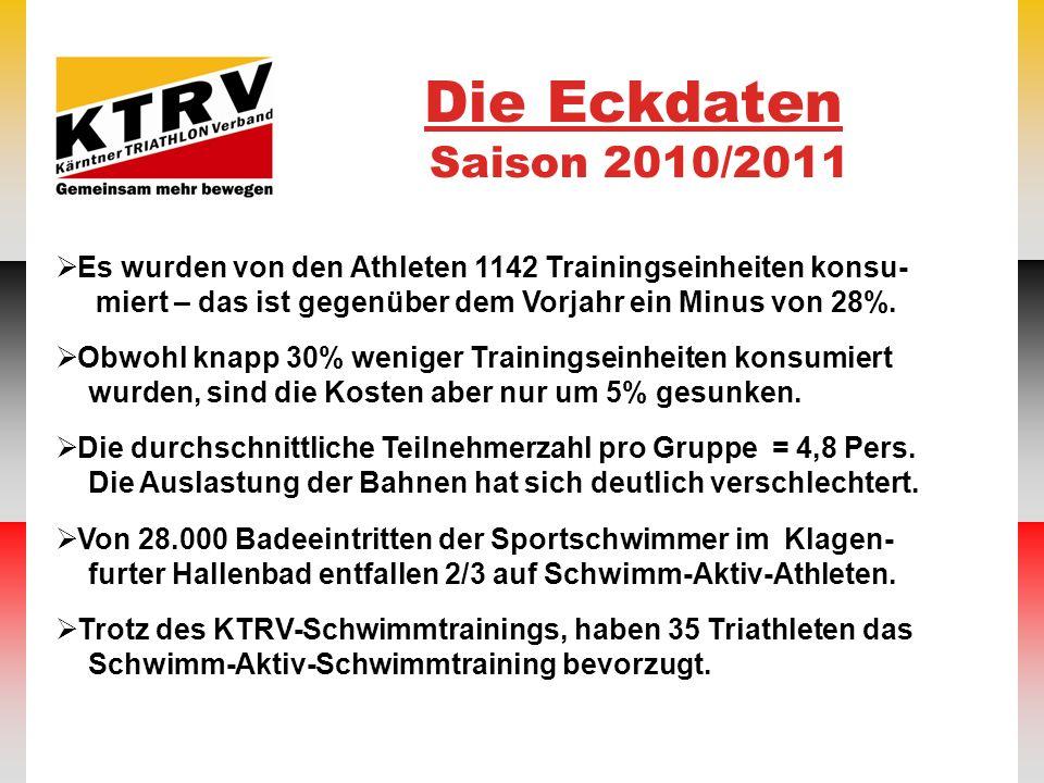 Die Eckdaten Saison 2010/2011
