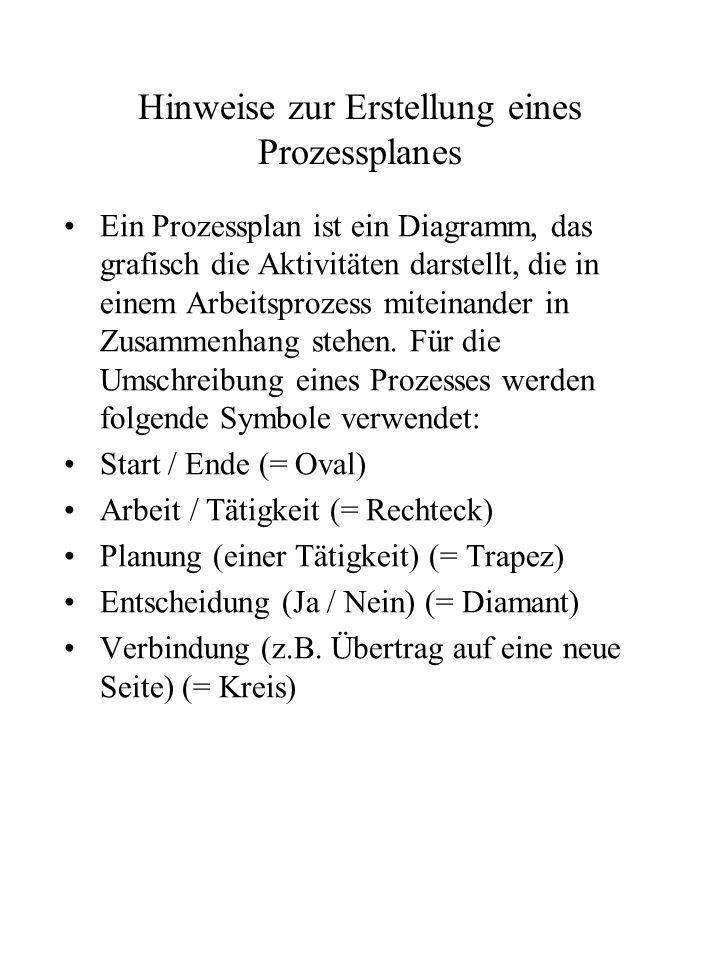 Hinweise zur Erstellung eines Prozessplanes