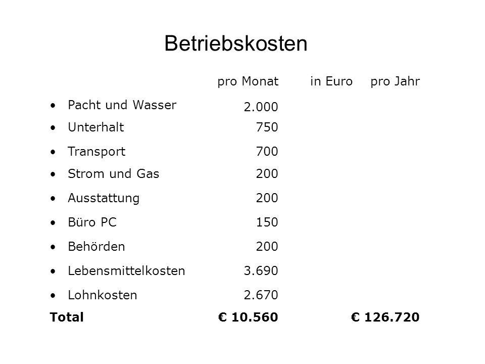 Betriebskosten pro Monat in Euro pro Jahr Pacht und Wasser 2.000