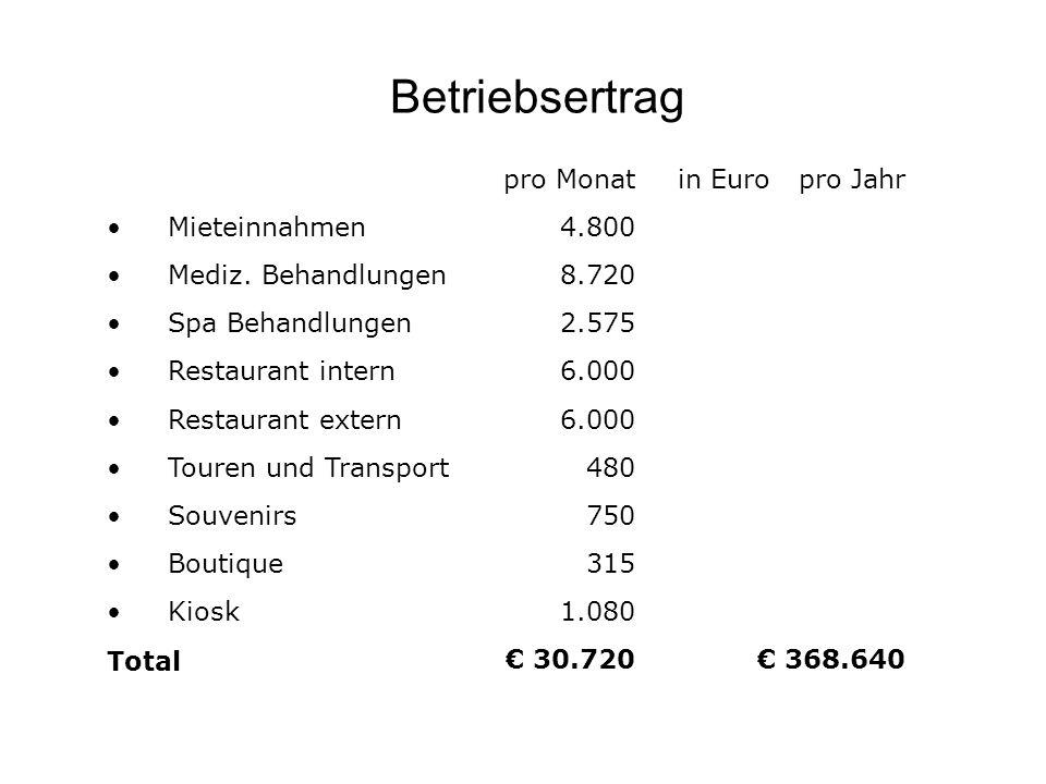 Betriebsertrag pro Monat in Euro pro Jahr Mieteinnahmen 4.800