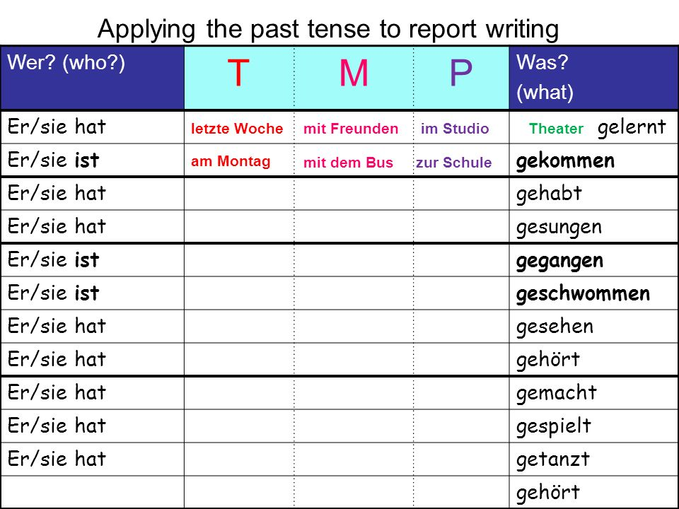 Applying the past tense to report writing