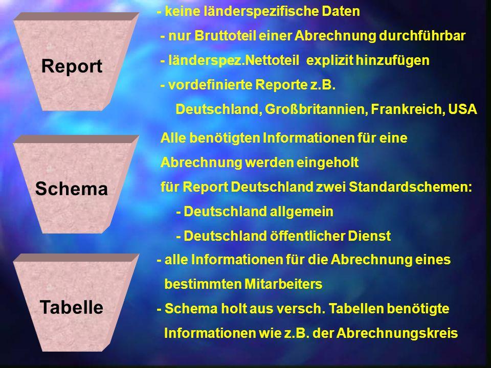 Report Schema Tabelle - keine länderspezifische Daten