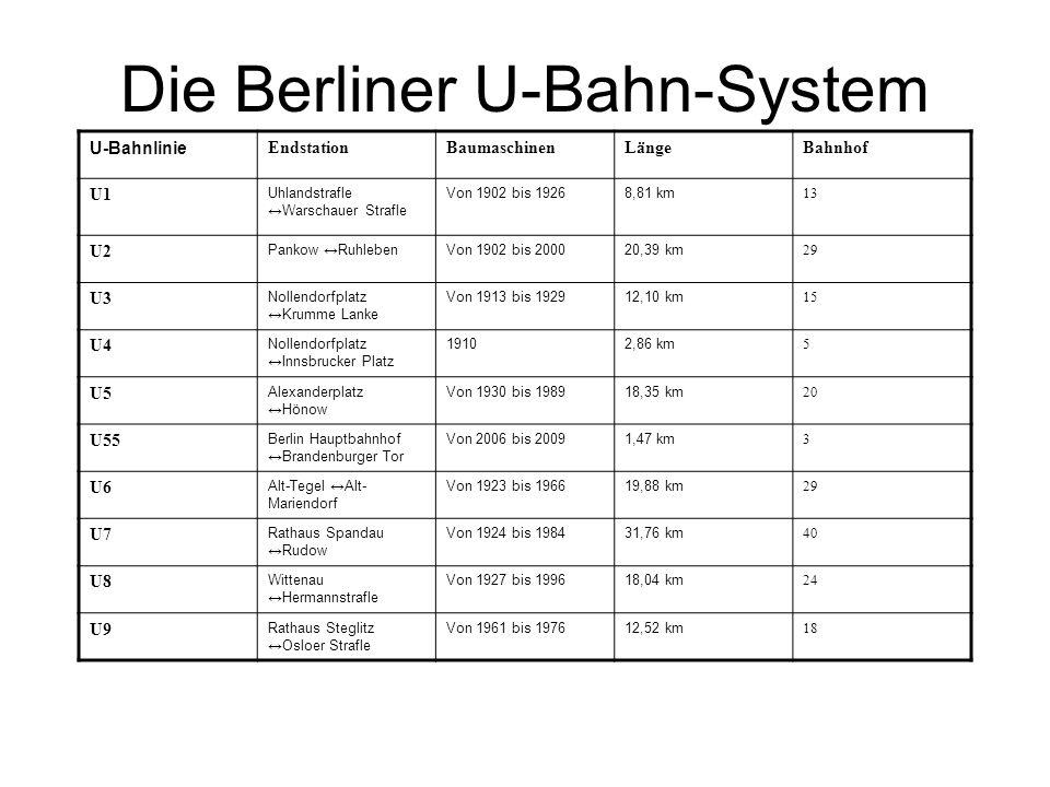 Die Berliner U-Bahn-System