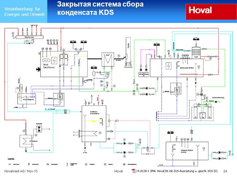 Закрытая система сбора конденсата KDS
