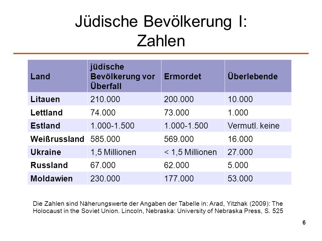 Jüdische Bevölkerung I: Zahlen