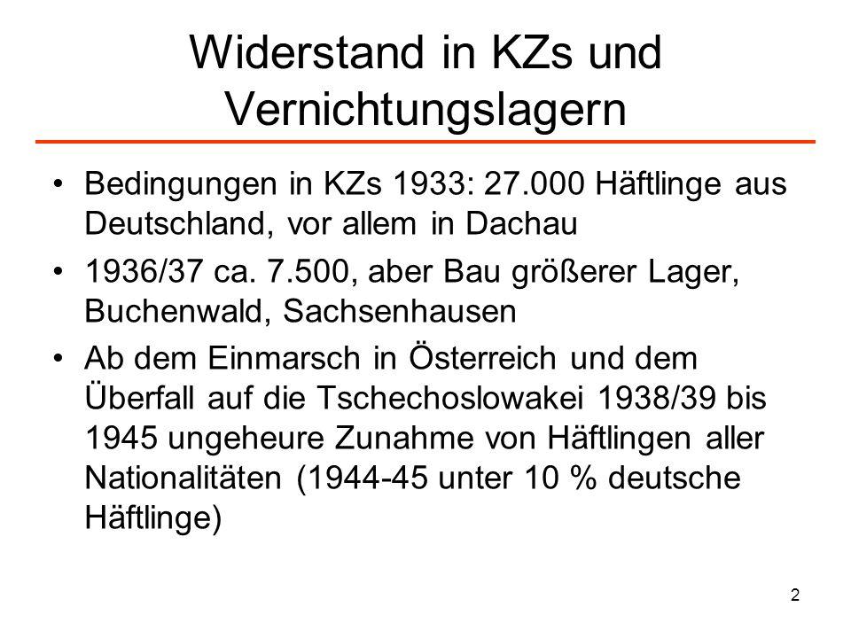 Widerstand in KZs und Vernichtungslagern