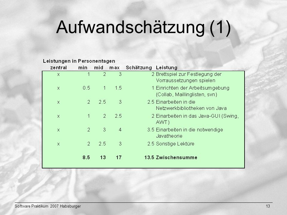 Aufwandschätzung (1) Software Praktikum 2007 Habsburger