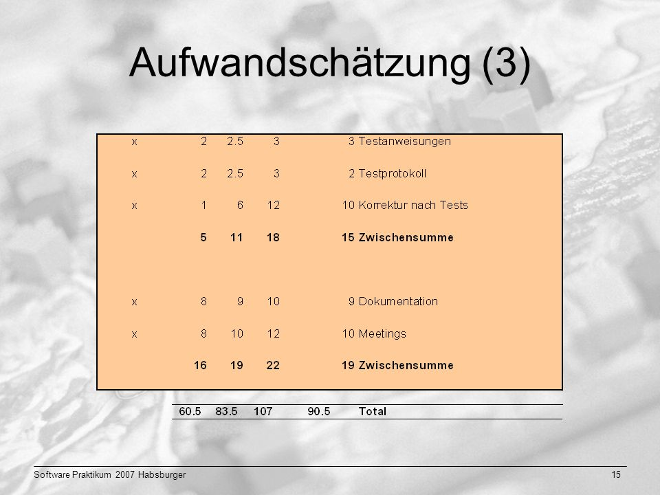 Aufwandschätzung (3) Software Praktikum 2007 Habsburger