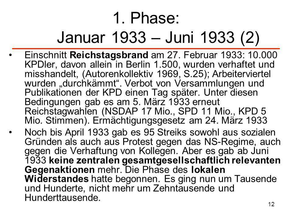 1. Phase: Januar 1933 – Juni 1933 (2)