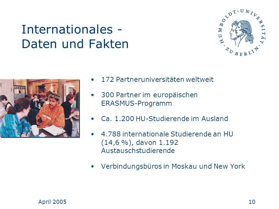 Internationales - Daten und Fakten