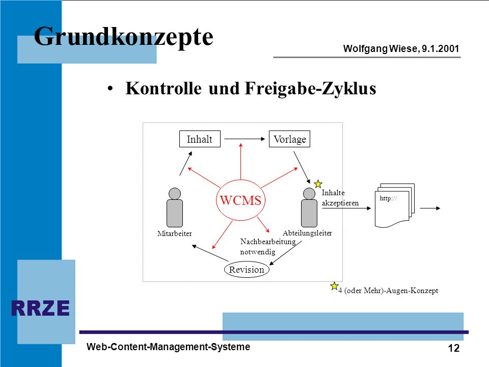 Grundkonzepte Kontrolle und Freigabe-Zyklus WCMS Inhalt Vorlage