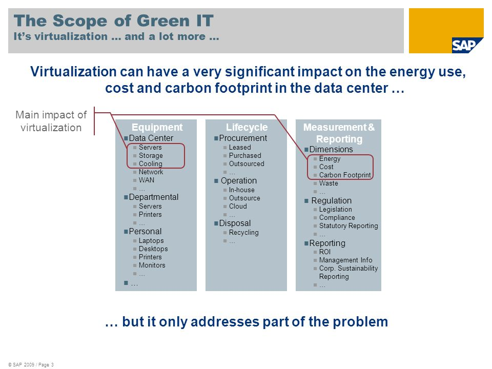 The Scope of Green IT It's virtualization … and a lot more …
