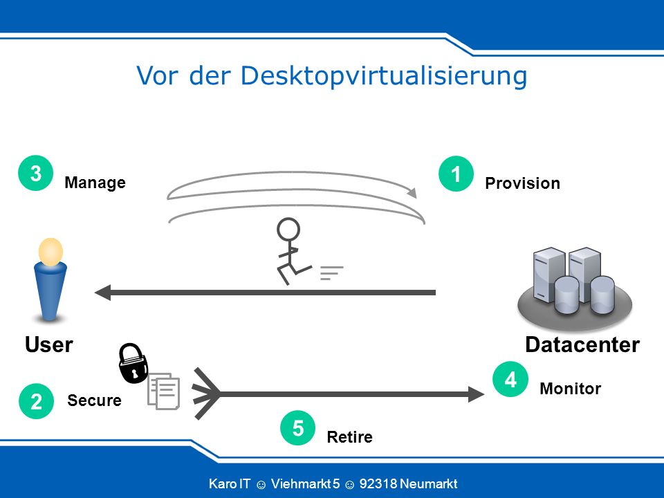 Vor der Desktopvirtualisierung