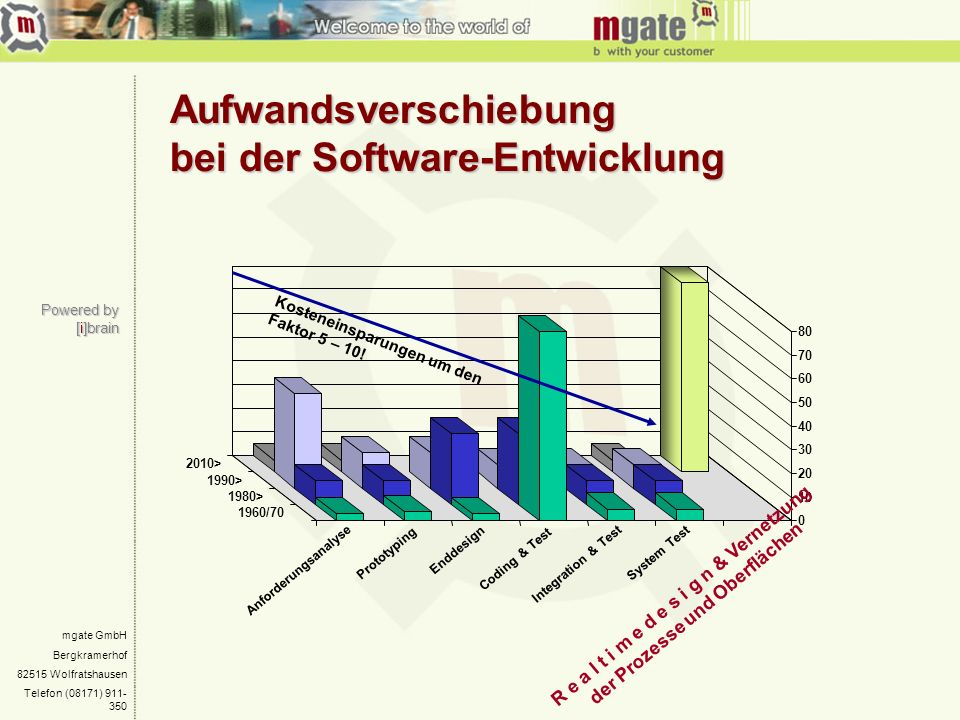 Aufwandsverschiebung bei der Software-Entwicklung