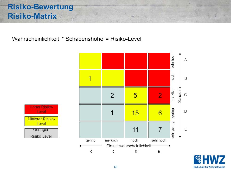 Risiko-Bewertung Risiko-Matrix