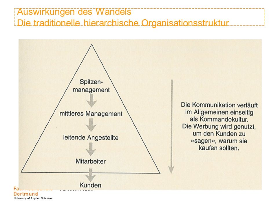Auswirkungen des Wandels Die traditionelle hierarchische Organisationsstruktur