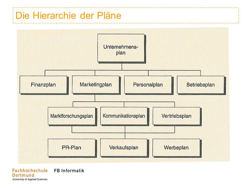 Die Hierarchie der Pläne