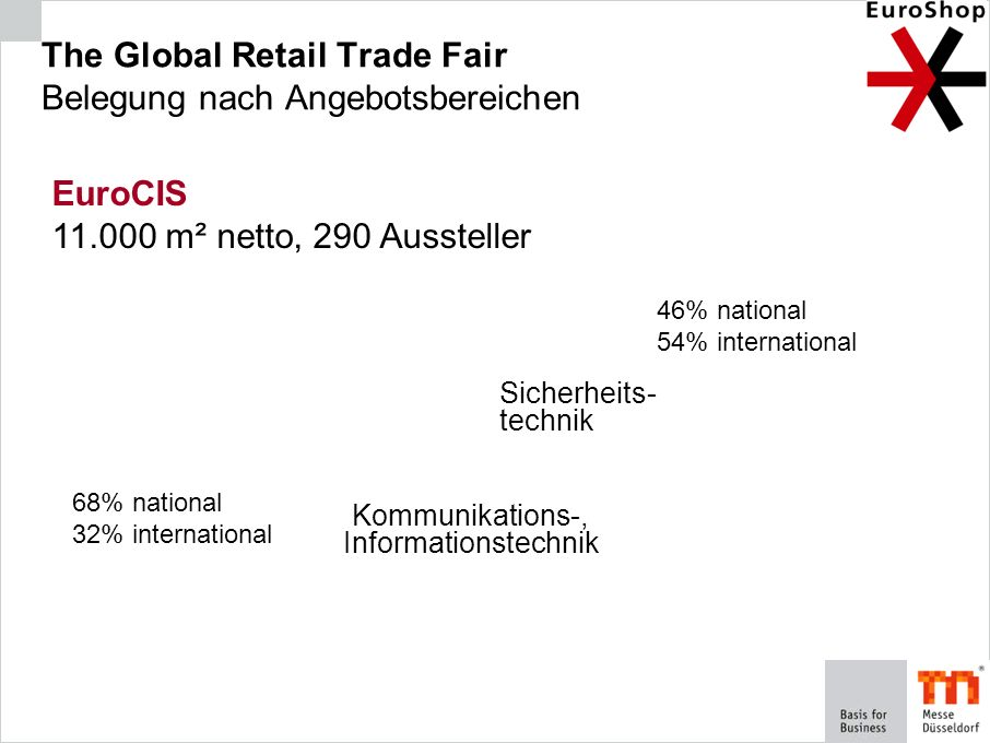 The Global Retail Trade Fair Belegung nach Angebotsbereichen