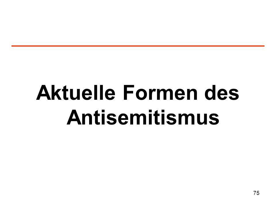 Aktuelle Formen des Antisemitismus