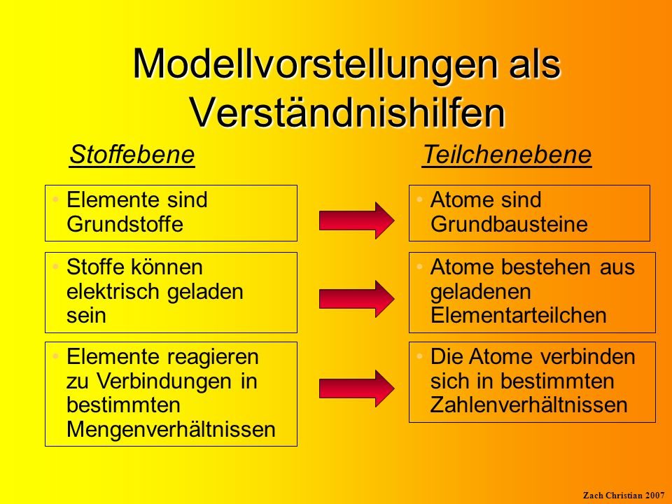 Modellvorstellungen als Verständnishilfen